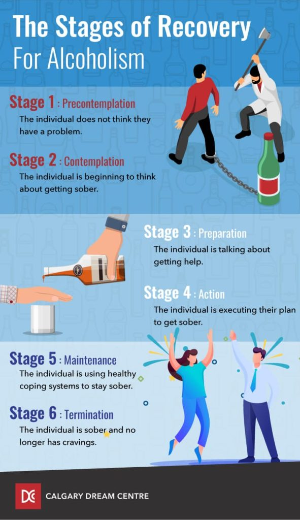 Infographic explaining the steps in addiction recovery