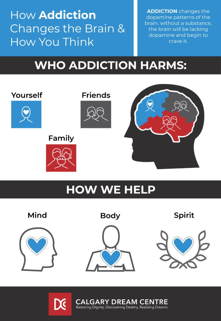 Illustration showing who addiction harms, and how CDC can help